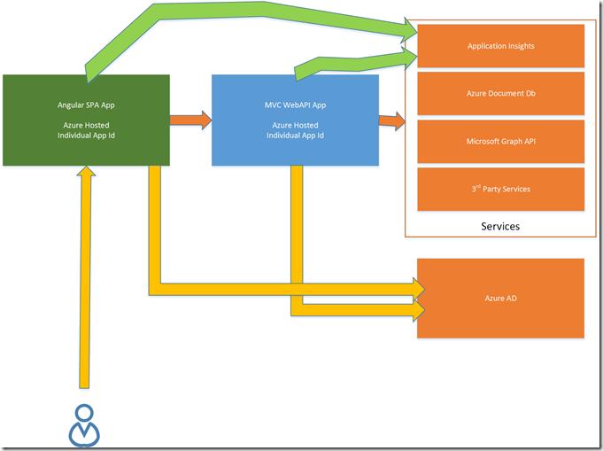 Invoice Form App Architecture